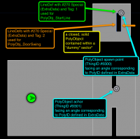 Poly swingdoor schema.png